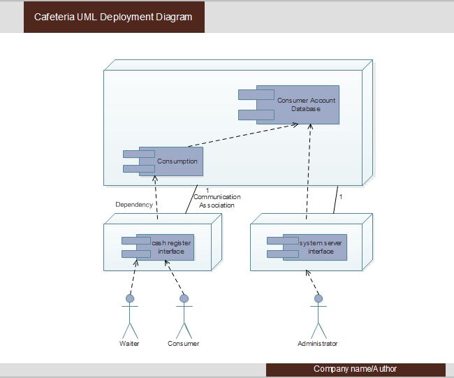 Cafeteria uml deployment uml diagram pinterest template cafeteria uml deployment ccuart Choice Image