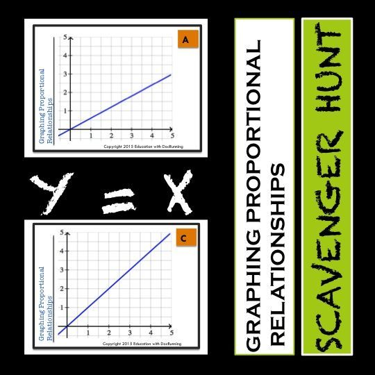 Graphing Proportional Relationships Activity Task Card Proportional Relationships