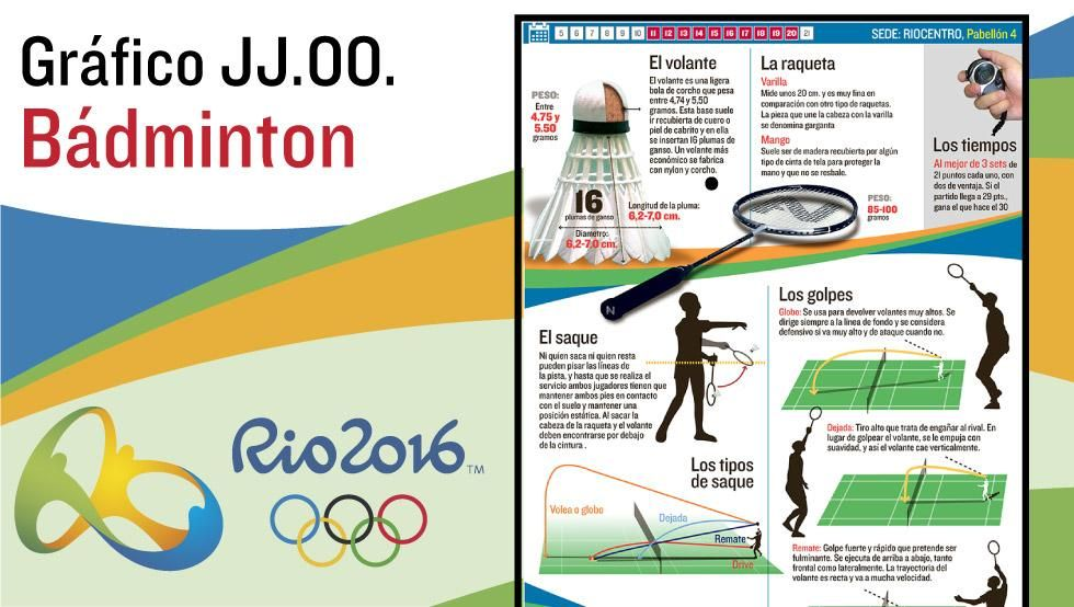 El Bádminton En Las Olimpíadas De Río 2016 Las Reglas Básicas Del Bádminton El Calendario Y Todos Los Partidos Bádminton Deportes Femeninos Juegos Olimpicos