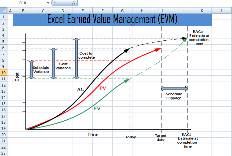 excel earned value management evm template xls � project