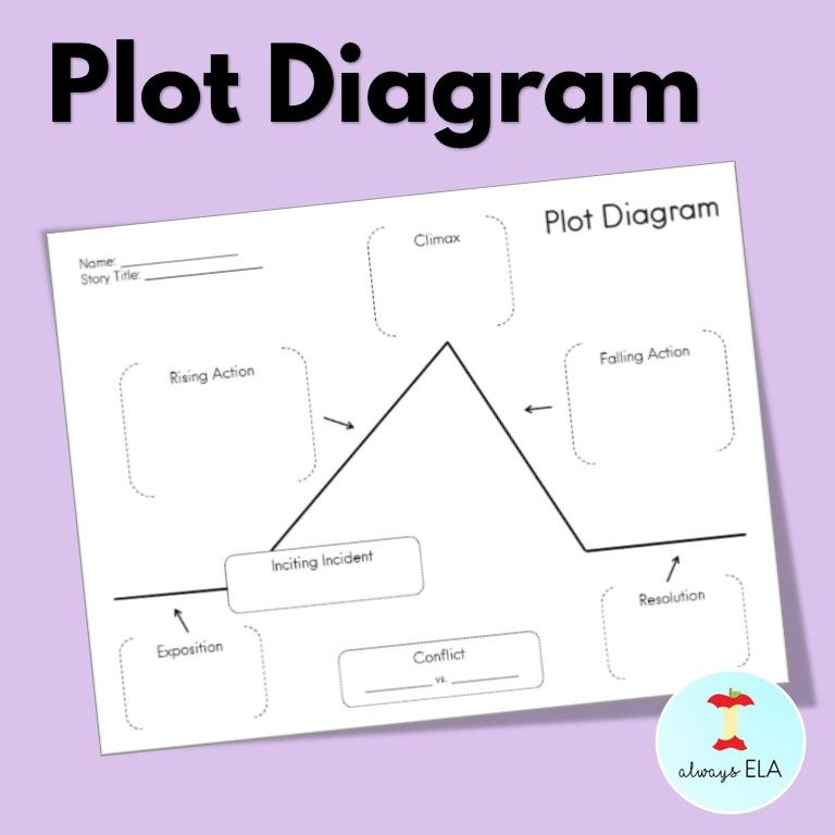 Plot Diagram Free This Plot Diagram Graphic Organizer Can Be Used With Any Story Students Can Often Define The Vario Plot Diagram Graphic Organizers Graphic