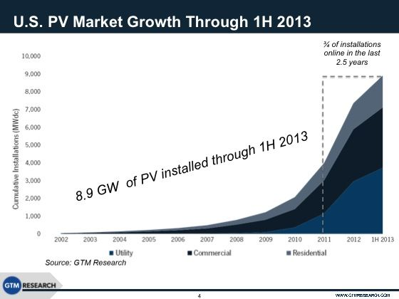 US solar power growth Cost of Solar Panels | Alternative energy