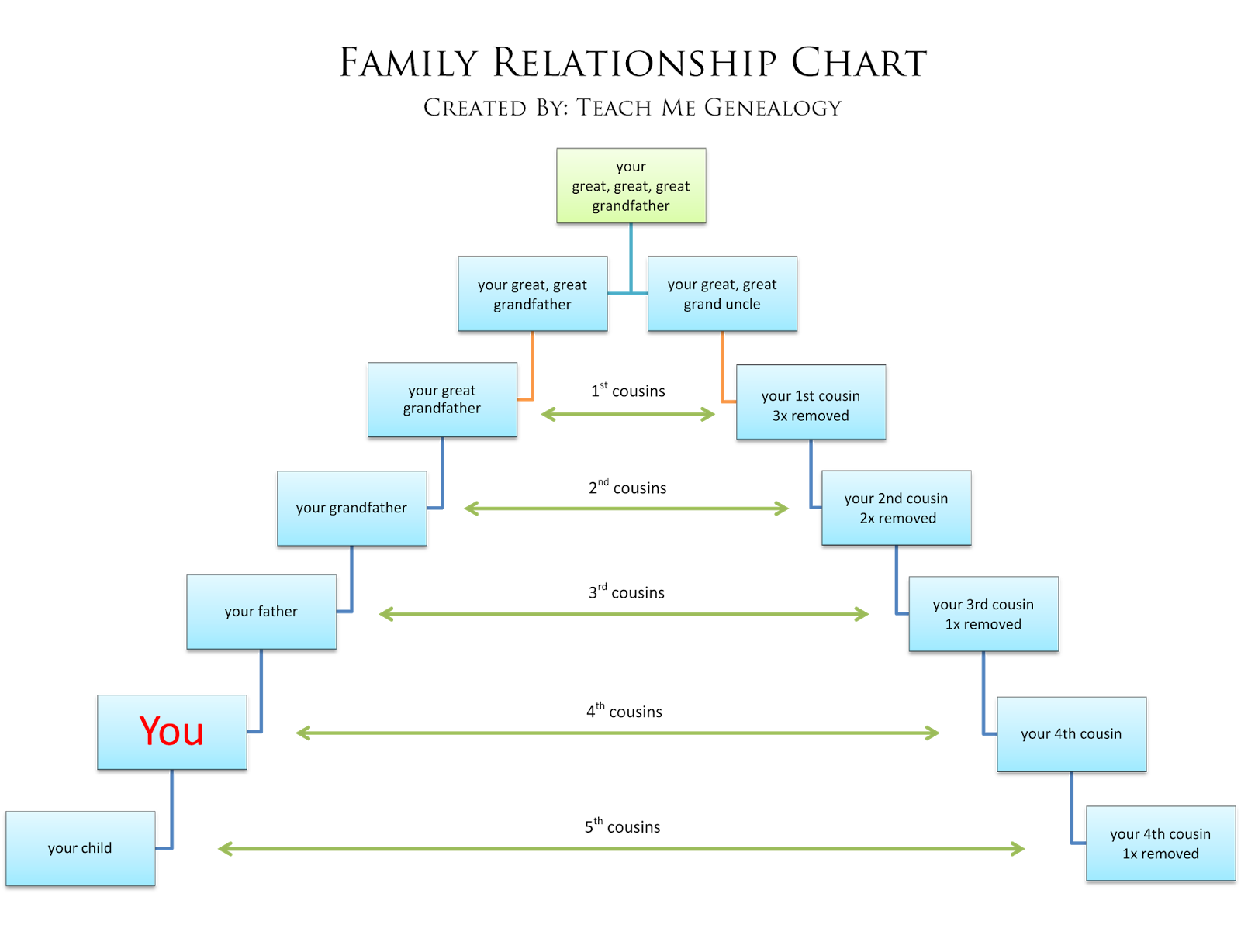 Free Relationship Charts