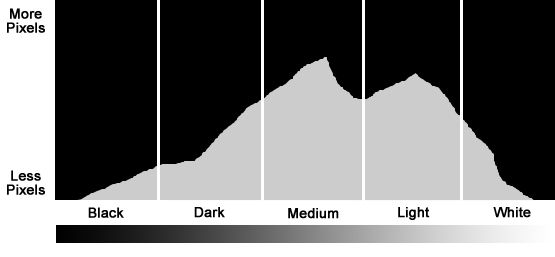 how to tell if youre clipping on histogram