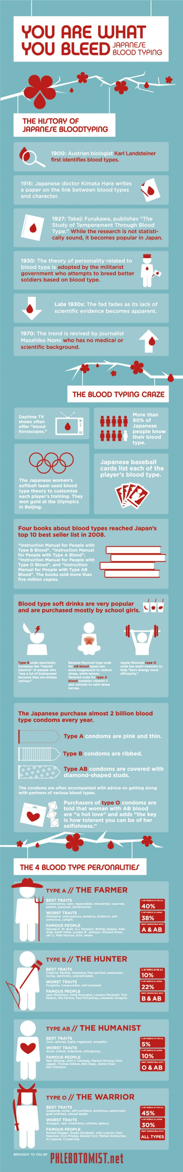 History of Japanese Blood Typing (infographic) | Blood