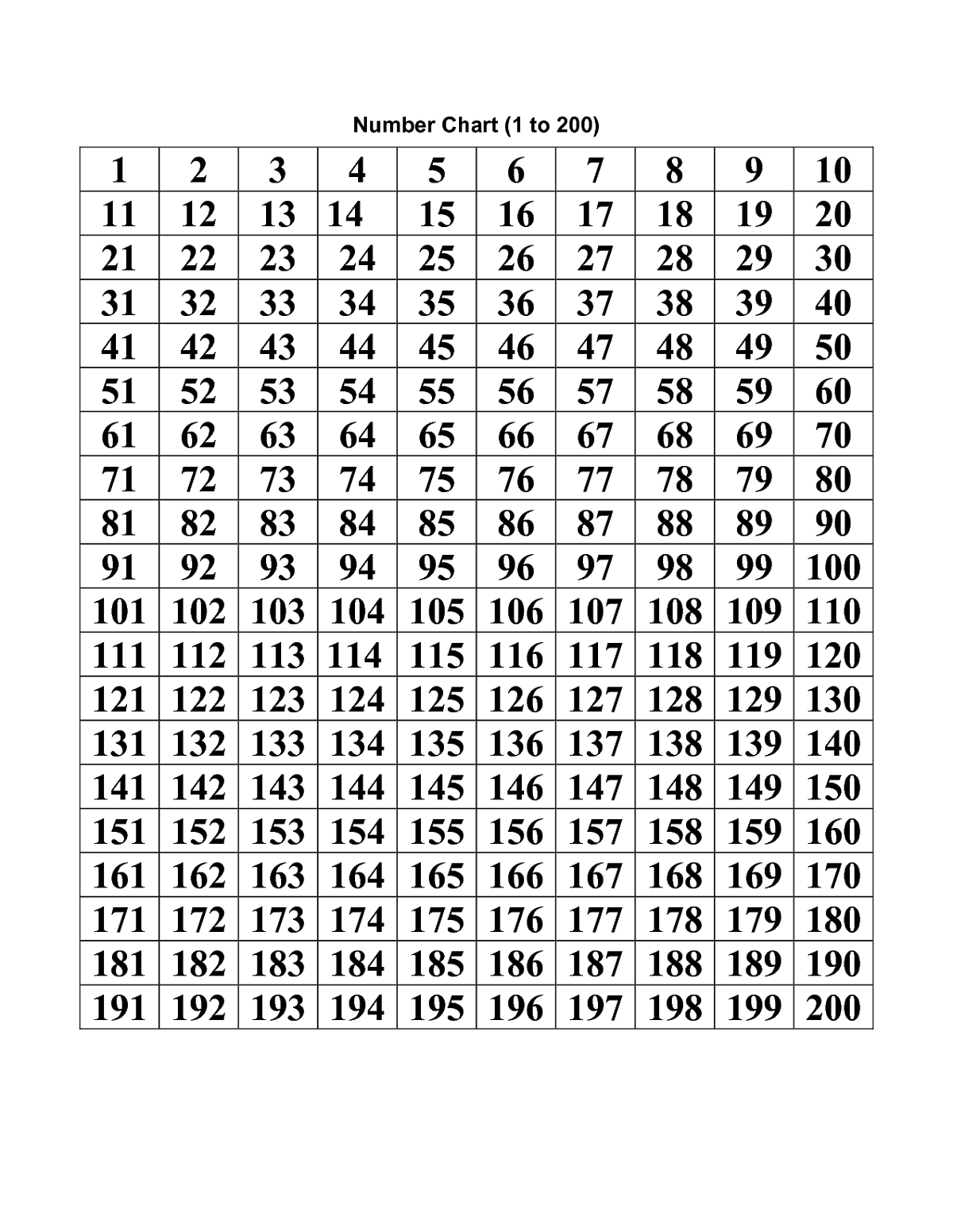 Number Chart 1 200 Printable