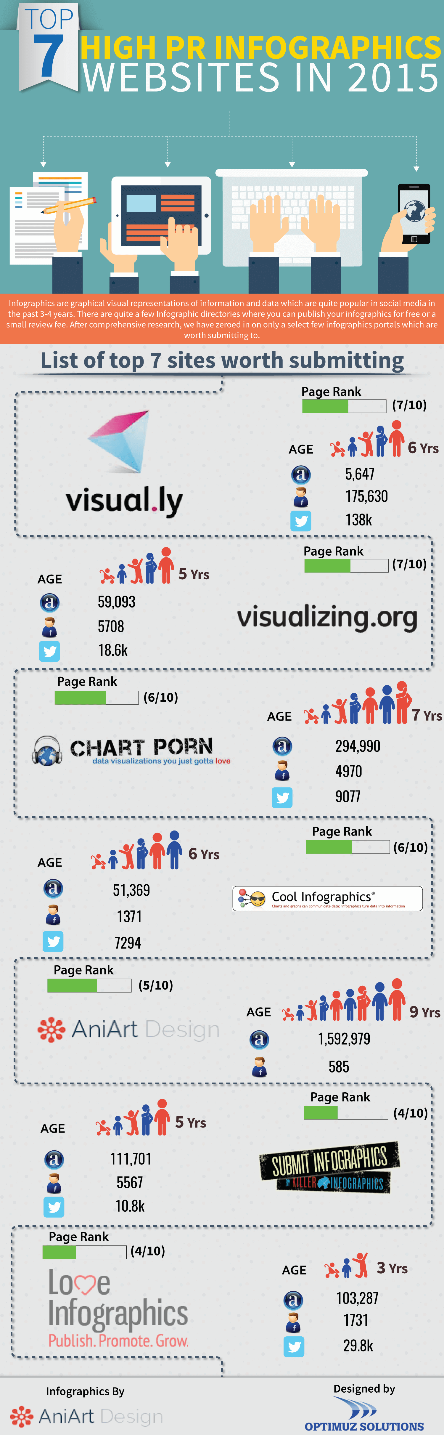 Top 7 Infographics directories in 2015