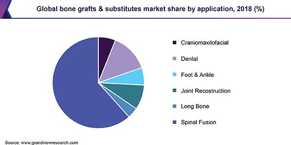 Bone Grafts Substitutes Market Size Worth 3 54 Billion By 2026