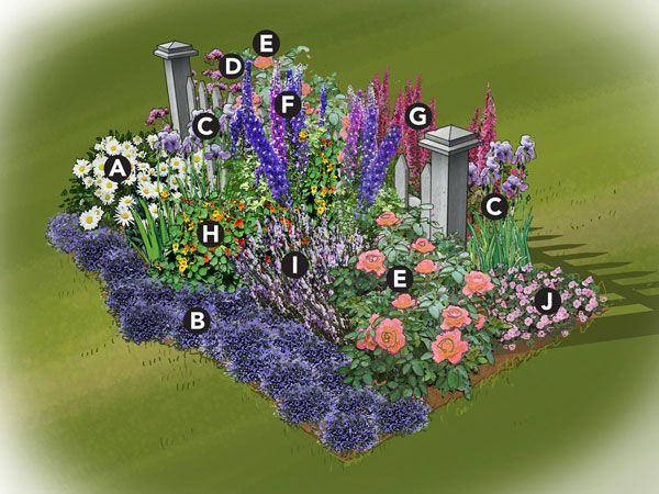 Colorful Cottage Garden Plan; Traditional Cottage Gardens Often Use A  Picket Fence As A Backdrop