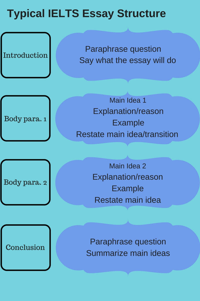 Ielt Writing Task 2 Essay Structure Topic E2language Paraphrase The Following Statement Do You Agree Or Disagree