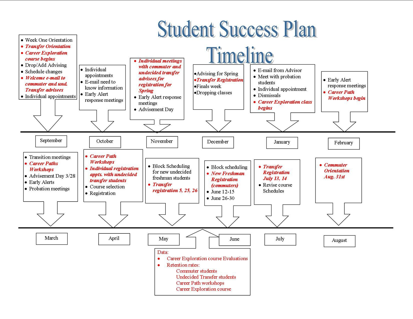 20 Academic Success Plan Template in 2020 Academic