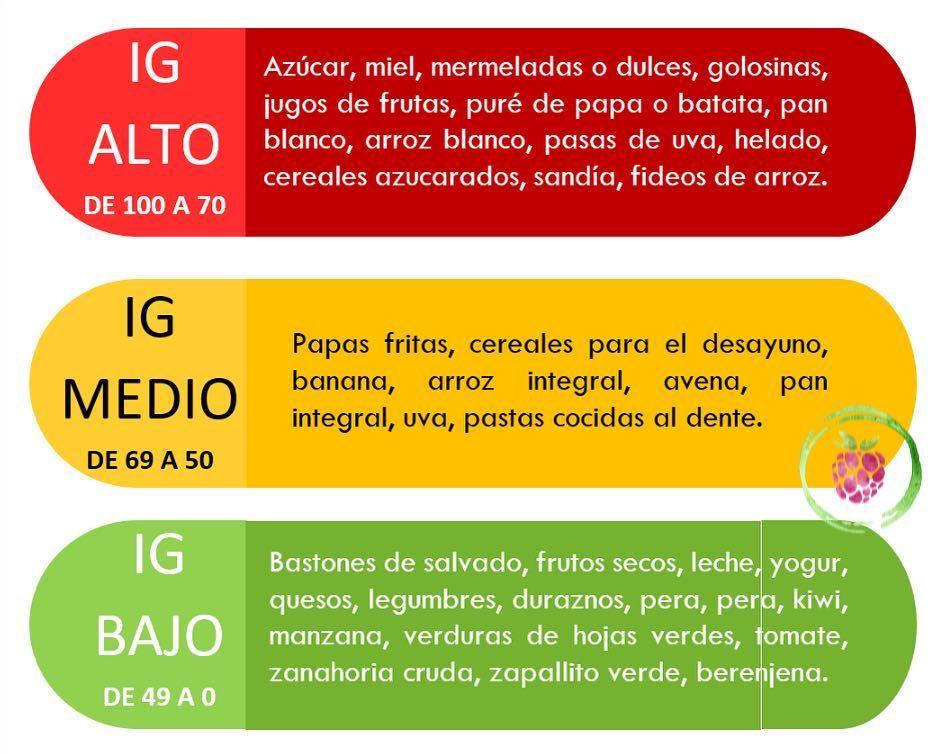 New The 10 Best Recipes With Pictures El índice Glucémico Ig Es Una Medida De La Rapidez Con La Que Un Alimento Pue Recipe Today Food Pictures Recipes
