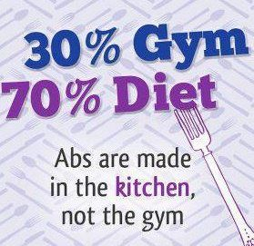 If you put in as much effort into your plate as you put in at the gym, your goals will be met.