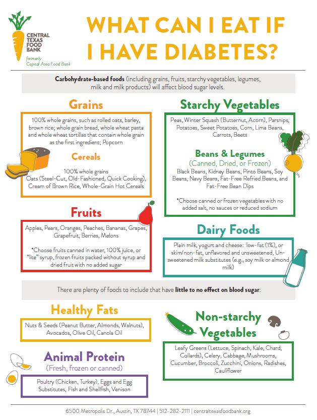 patient education for diabetes diet