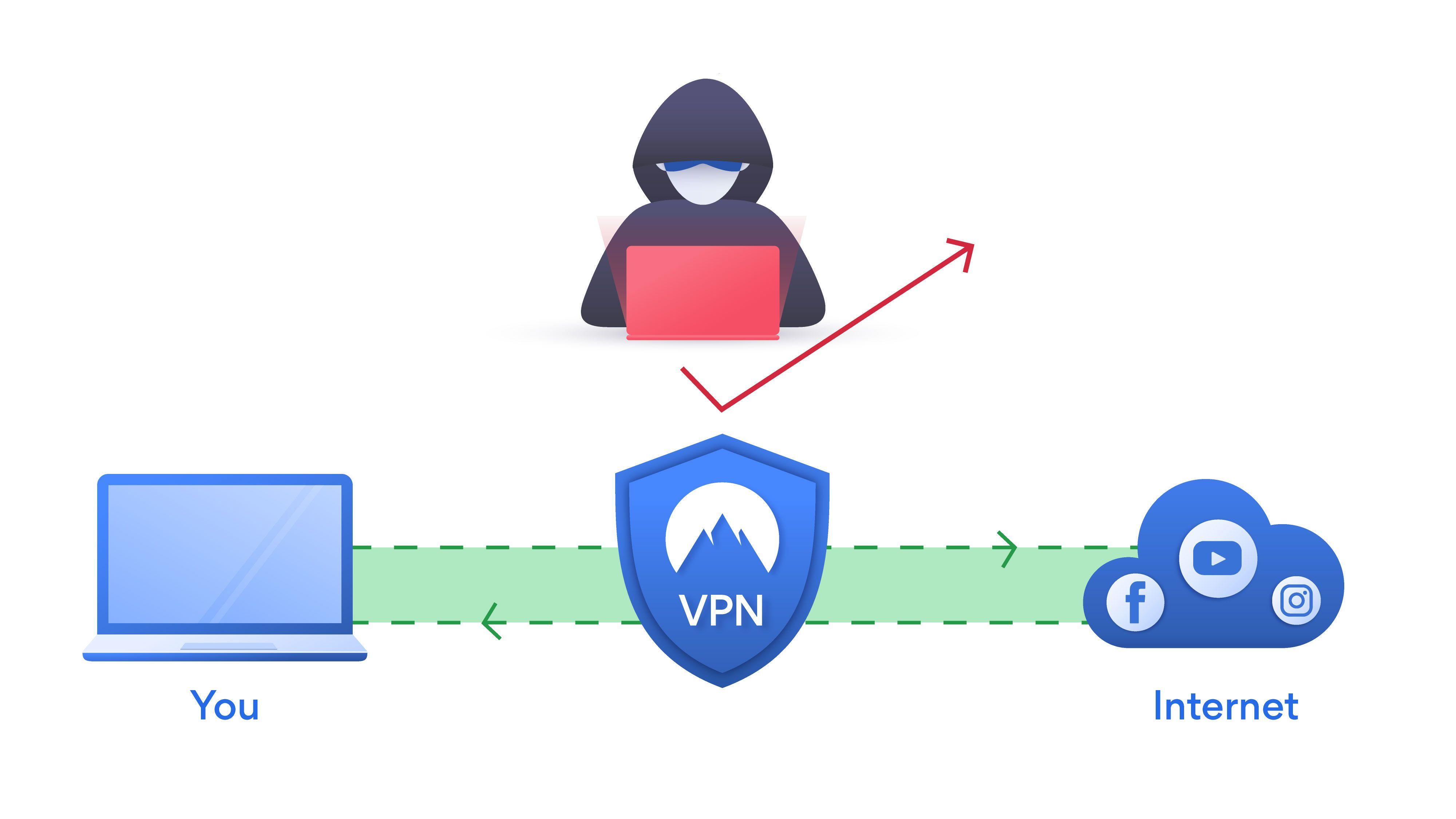 813e2de08dcd316aa5a9cf061556d7e2 - How To Change Vpn Location On Laptop