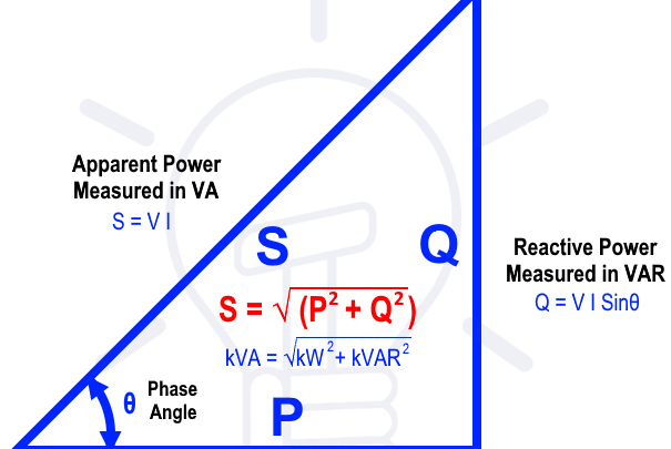 Active Reactive Apparent And Complex Power Power Electronic