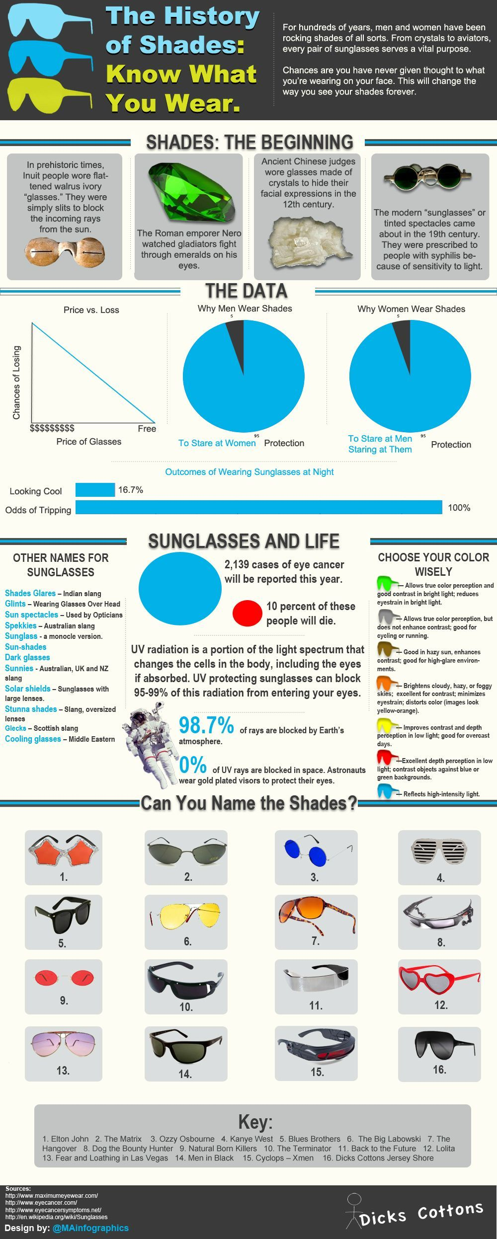 The History of Sunglasses | Eye Facts | Pinterest | Óptica