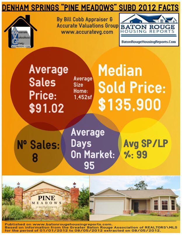 Denham Springs Real Estate Pine Meadows Subdivision Housing Stats