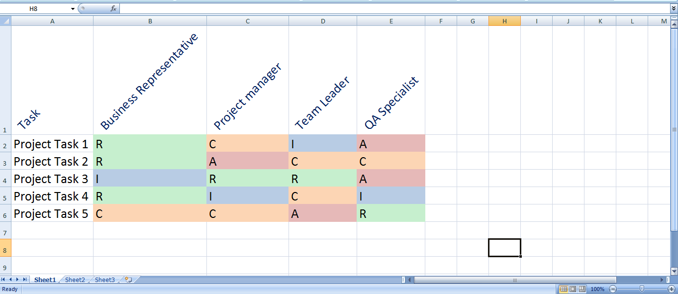 RACI #Chart in Project Management