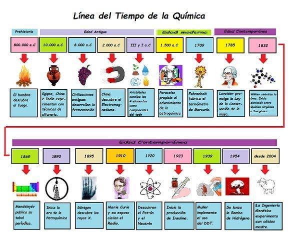 Linea Del Tiempo De La Quimica El Pensante Historia De La Quimica Clase De Quimica Ensenanza De Quimica