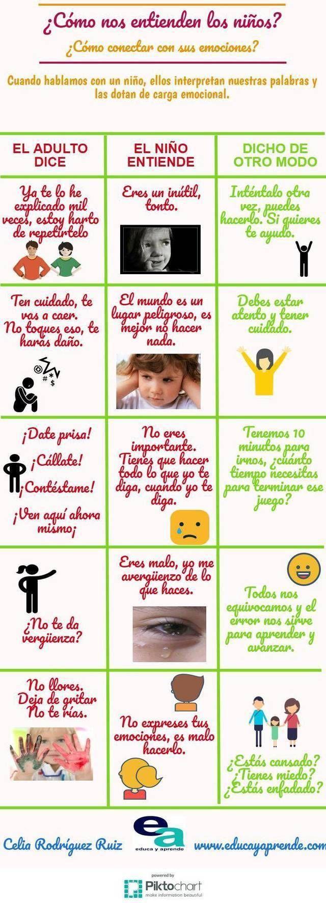 Cómo Interpretan Emocionalmente los Niños nuestras Palabras