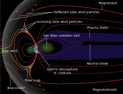 Northern Lights Imaging