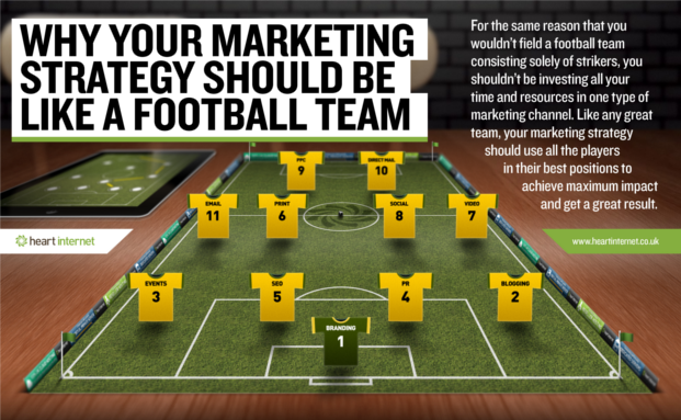 Why your marketing strategy should be like a football team: https://www.heartinternet.uk/blog/article/why-your-marketing-strategy-should-be-like-a-football-team