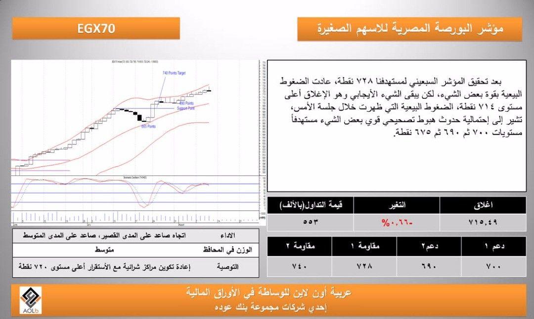 تحليل Egx70 من شركة عربية اون لاين ليوم الاثنين 14 8 2017 Instagram Posts Instagram Online