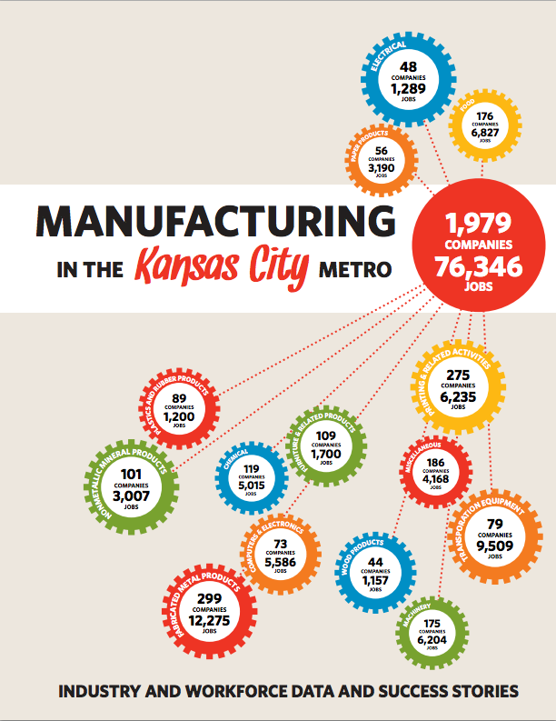 Good Data Great Presentation A New Report On Kansas City Manufacturing Company Job Manufacturing Presentation