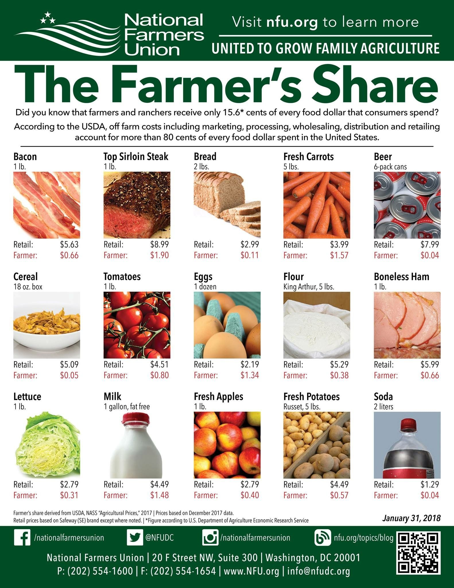 The Farmer S Share Infographic