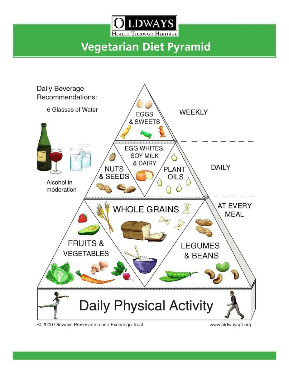 Vegetarian Diet Pyramid Okay I Need To Stop Living On