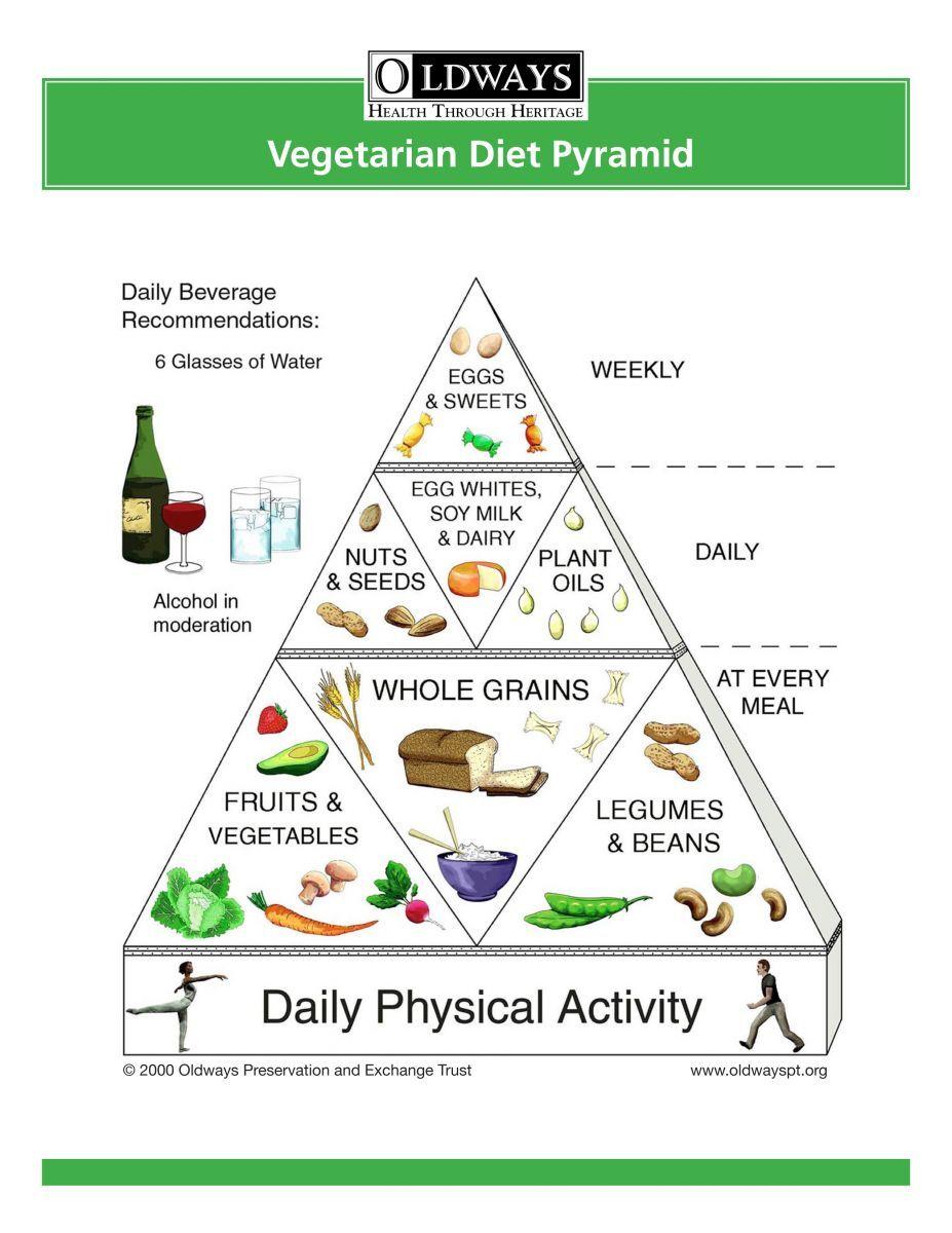 vegetarisk diet schema