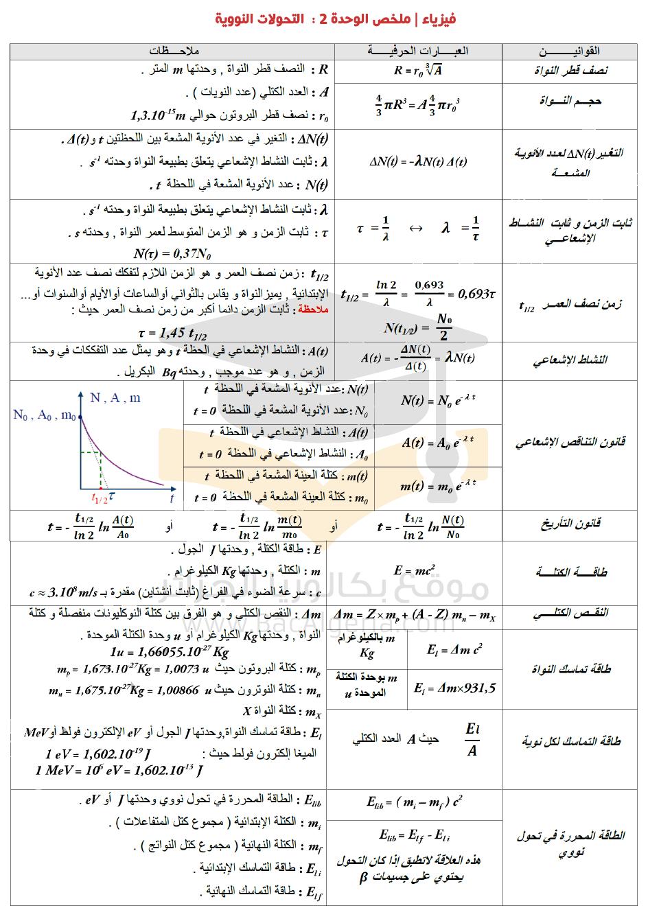 قوانين ملخص وحدة التحولات النووية في الفيزياء بكالوريا الجزائر Life Hacks For School Math Humor Physics