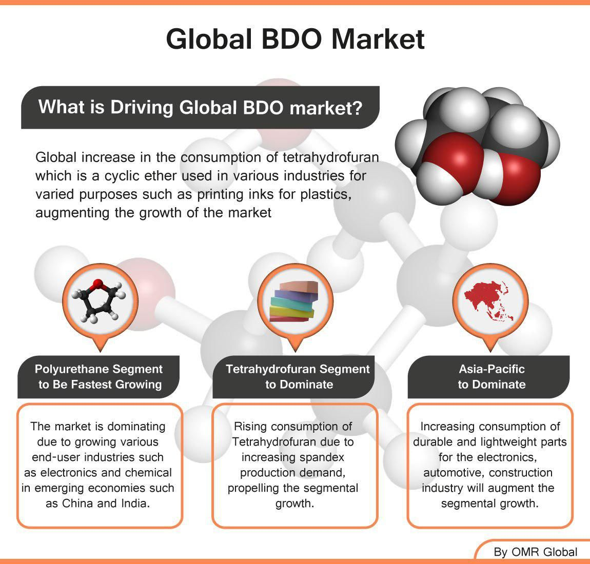 Global BDO Market Research and Forecast 2018-2023 | Chemicals