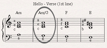 An example of a slash chord in the song Hello by Lionel