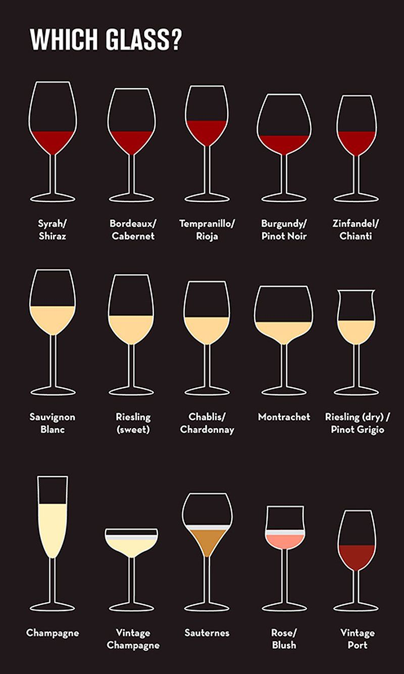 How To Sound Like A Wine Expert In 9 Basic Steps. Types Of Wine GlassesTypes  ...