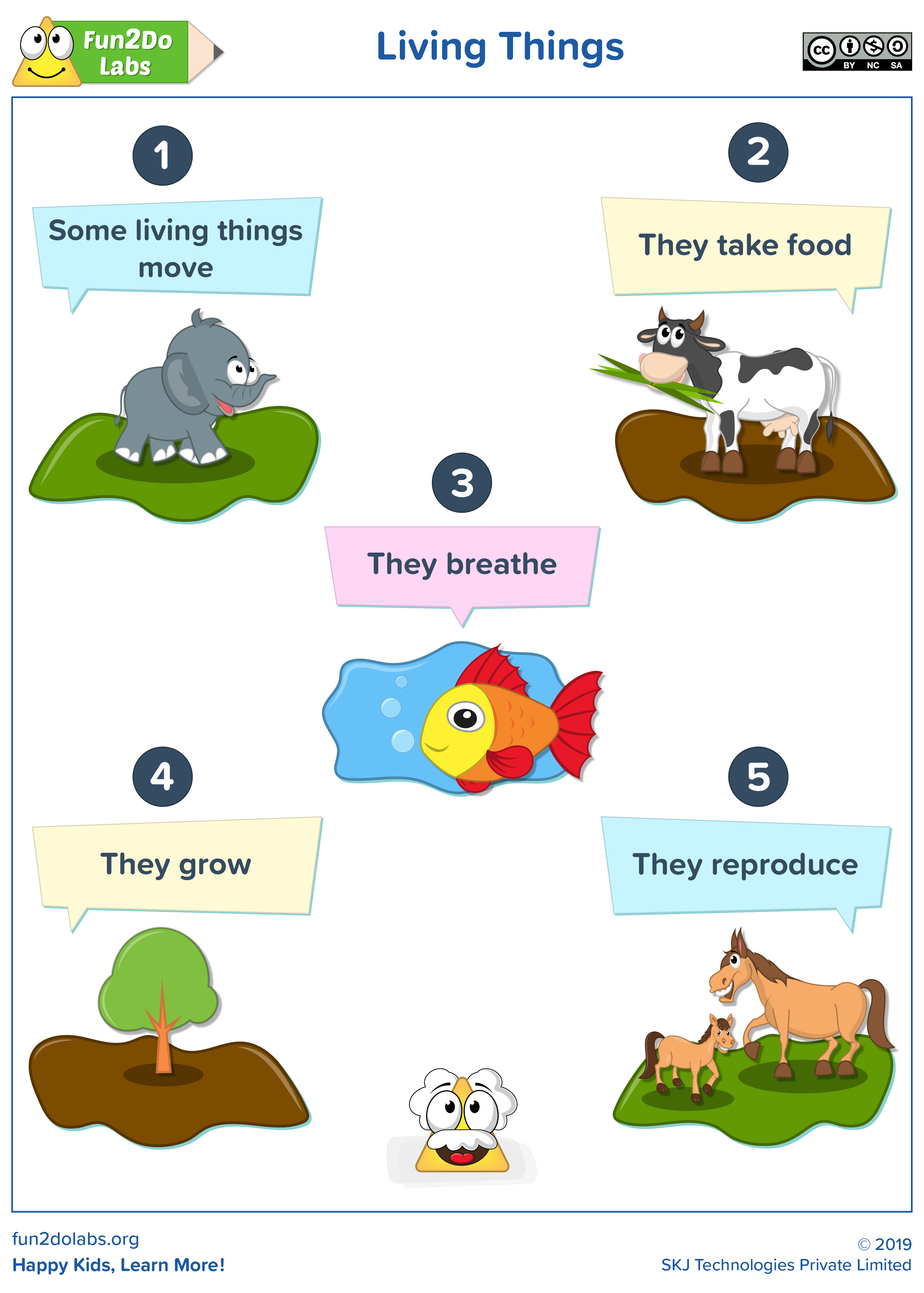 Introduction To Living Things In