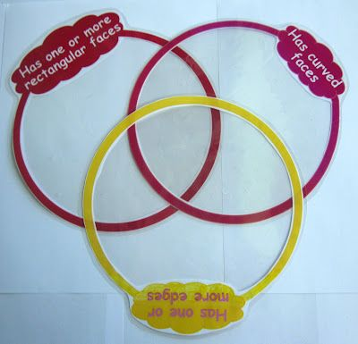 Making A Venn Diagram Thirdgradetroop Pinterest Venn