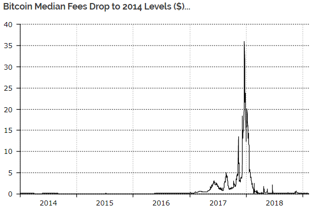 Bitcoin (BTC) transaction fees are at new lows, according to