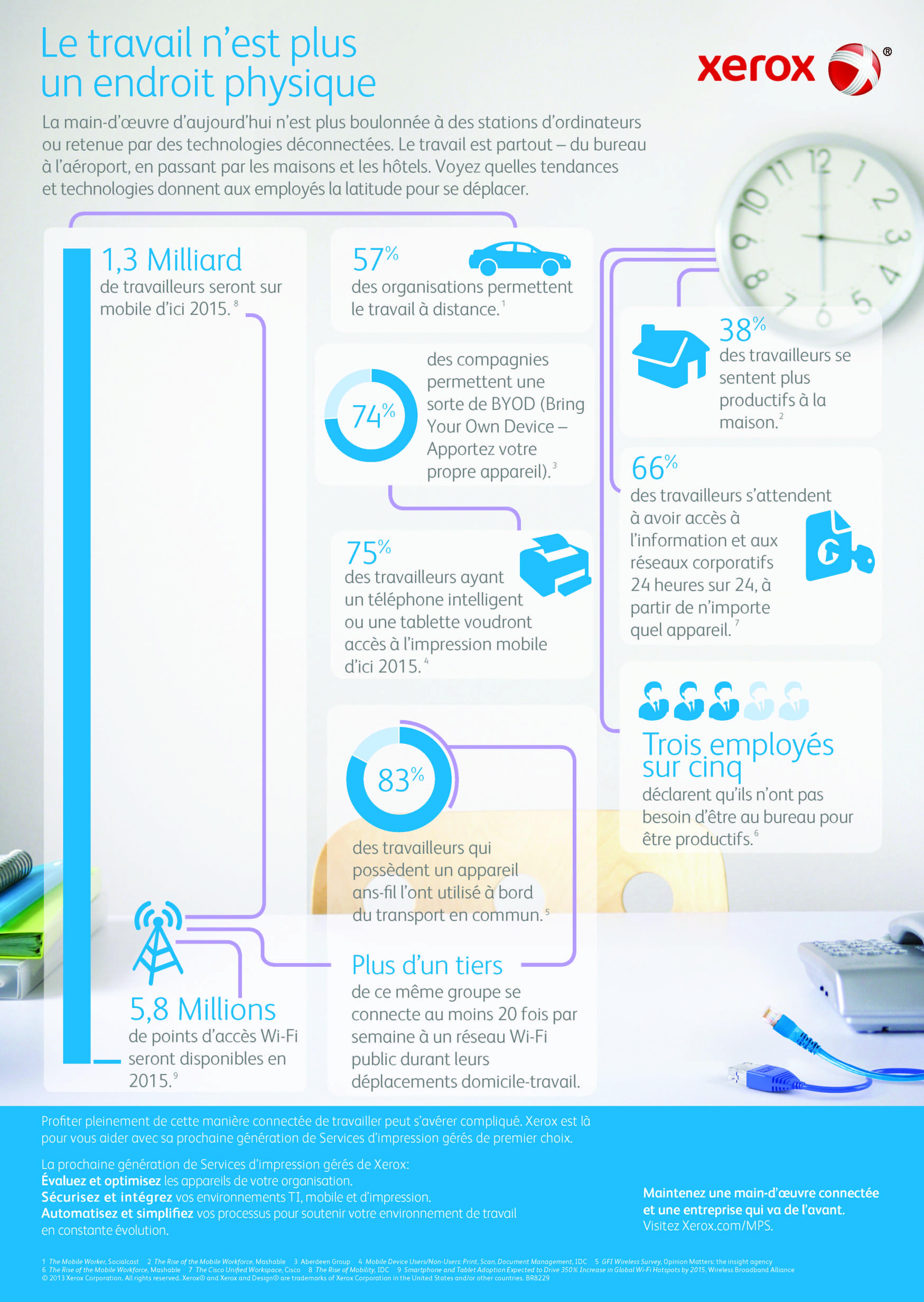 Le Travail N Est Plus Un Endroit Physique Infographie Xerox Infographic Business Articles Printing Services