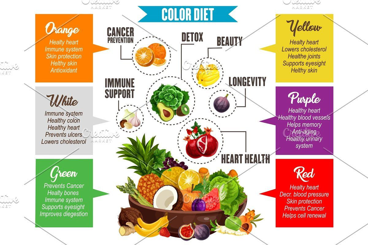 Color Diet Vegetables And Fruits Healthy Diet Tips Heart Healthy Diet Diet
