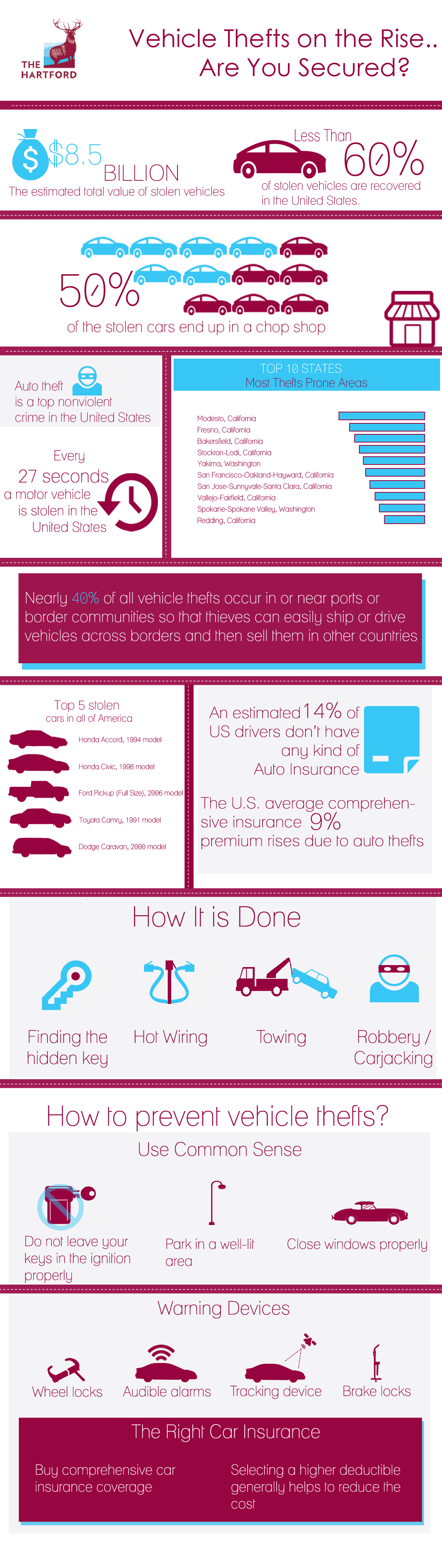 With vehicular theft on the rise, this infographic gives