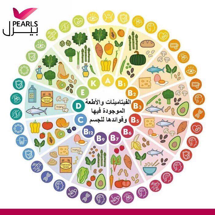 خريطة الفيتامينات صورة مهمة توضح مصادر الفيتامينات في الطعام وفوائدها للجسم Vitamin A Foods Vegan Vitamins Vitamin Charts