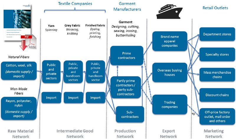 The Apparel Value Chain Global Supply Chain Supply Chain Tech