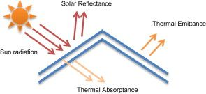 Passive Cooling Techniques Through Reflective And Radiative Roofs