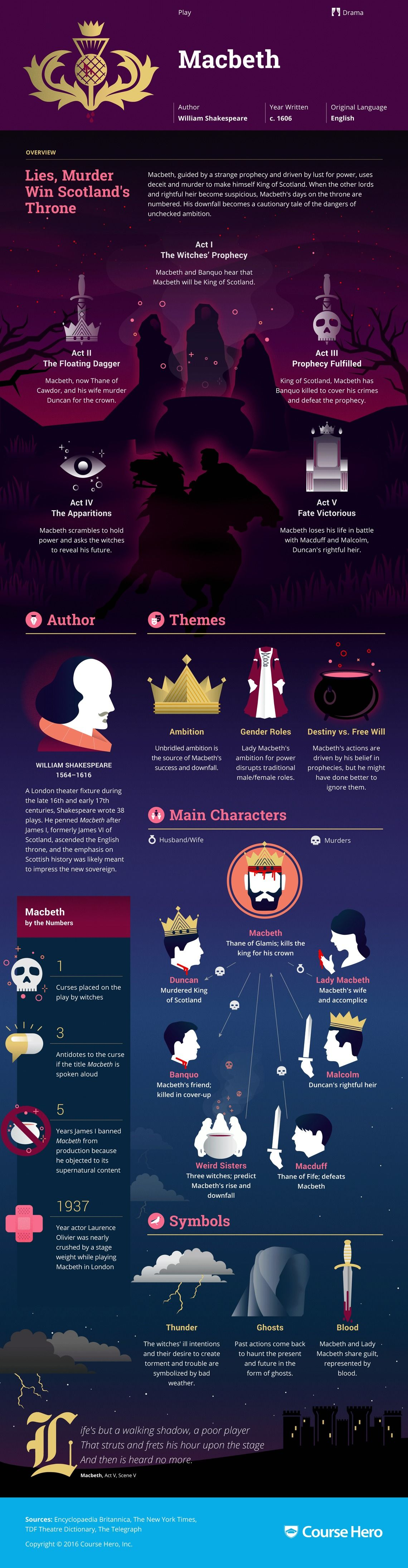 macbeth infographic course hero araclar  william shakespeare s macbeth infographic to help you understand everything about the book visually learn all about the characters themes