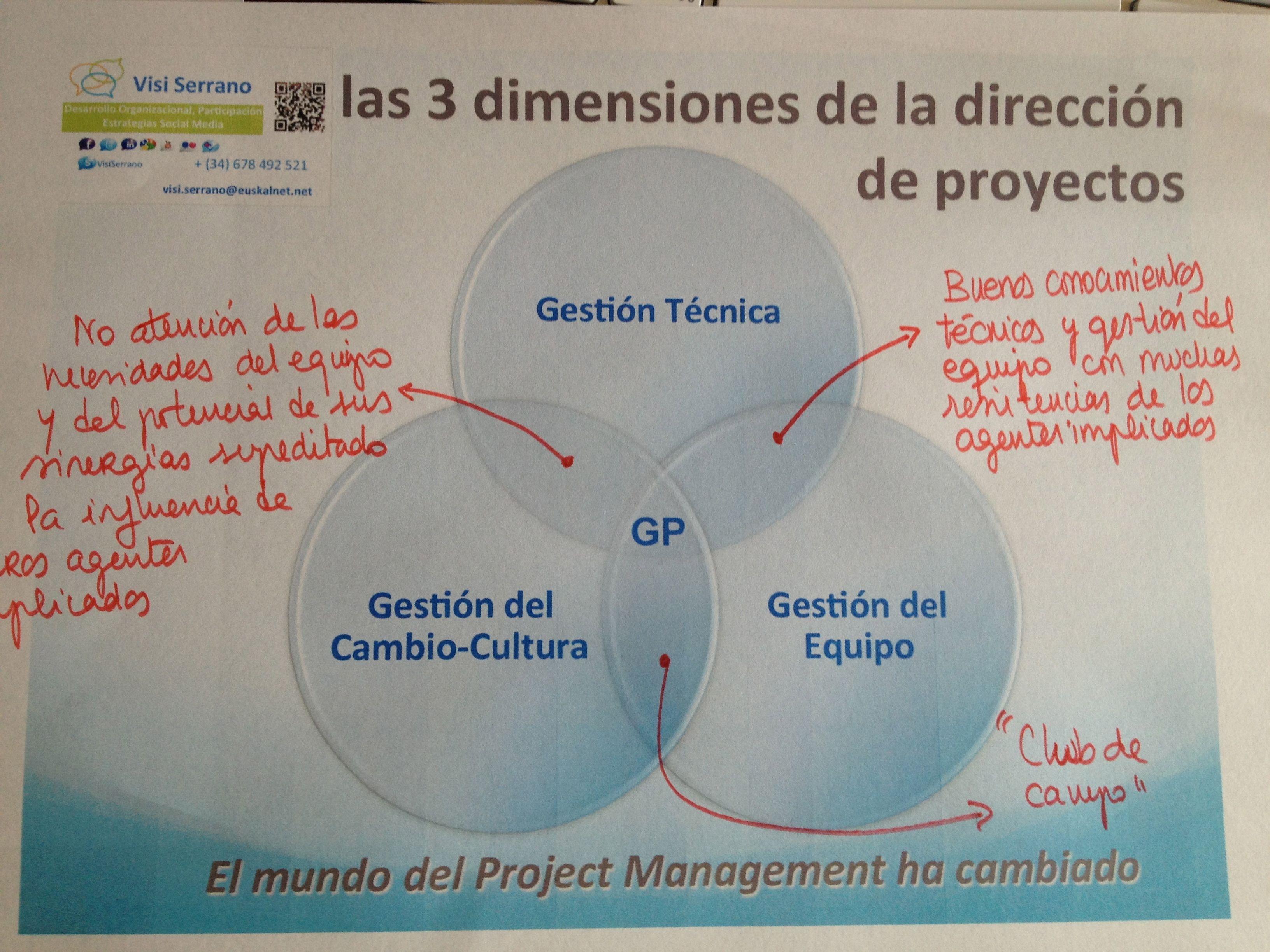 Diagrama de Venn sobre Gestion integral de Proyectos: técnica-de ...