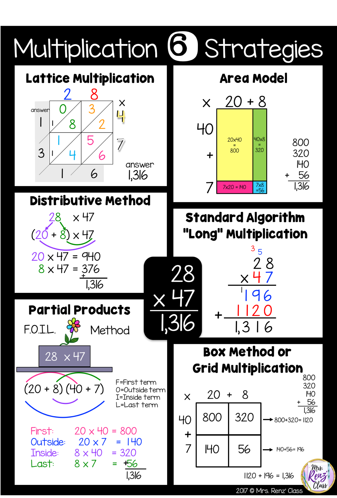 Multiplication Strategies Posters Amp Slideshow