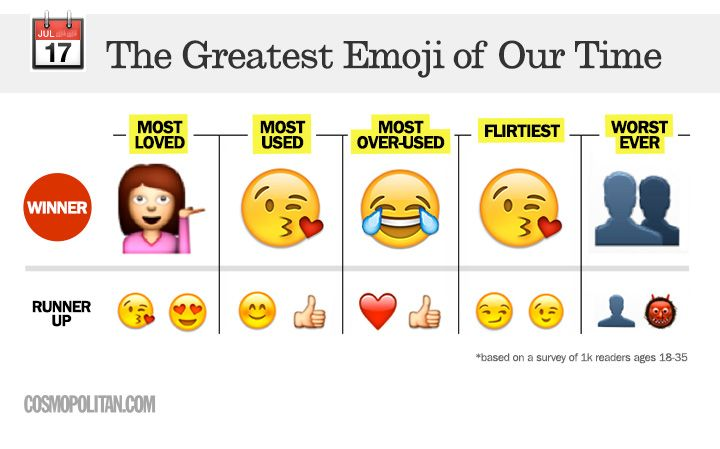Happy Emoji Day And The Greatest Emoji Of Our Time Is Emoji Greatful Grammar Practice