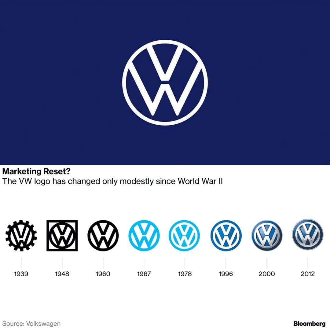 Volkswagen New Logo Volkswagen Volkswagen Tdi Vehicles